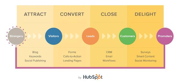 Inbound Marketing Methodology.jpg