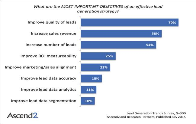 Quality_is_most_important_objective_in_B2B_lead_generation
